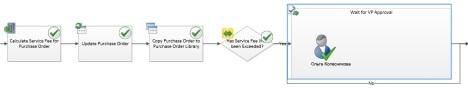 Фрагмент рабочего процесса согласования закупки. Источник: Microsoft